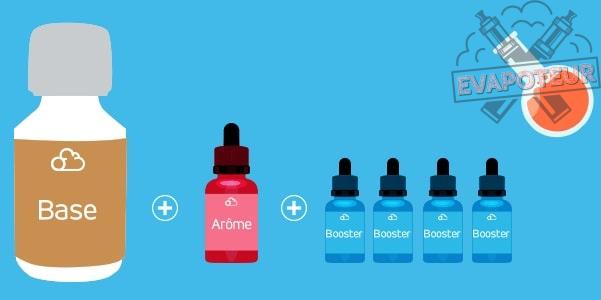Les étapes pour réaliser vous-même vos e-liquides