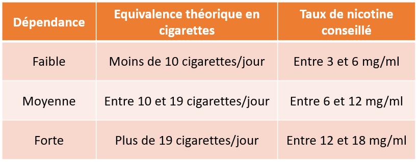 Ajuster le taux de nicotine en fonction de vos préférences gustatives