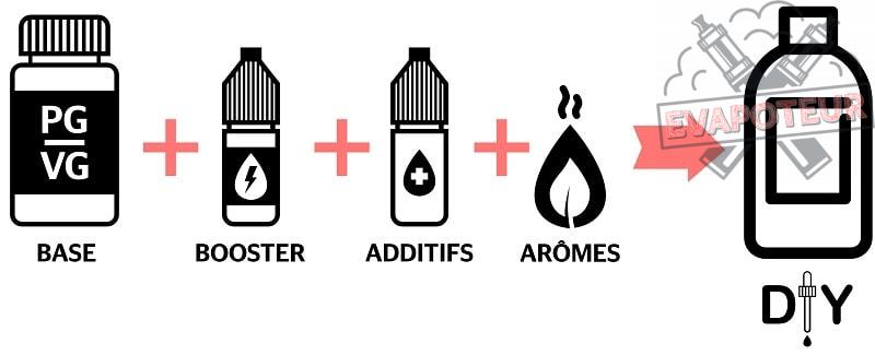 La quantité adaptée d'arôme, d'additif et de base